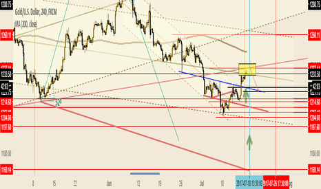XAUUSD: Final Race for Gold