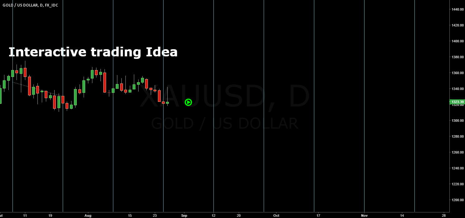 GOLD / Interactive trading /