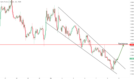 EURUSD: break resistance trendline