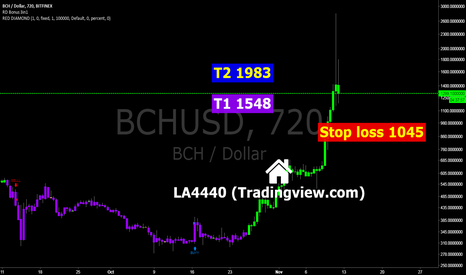 BCHUSD: BCH..Bitcoin Cash for our risky traders.