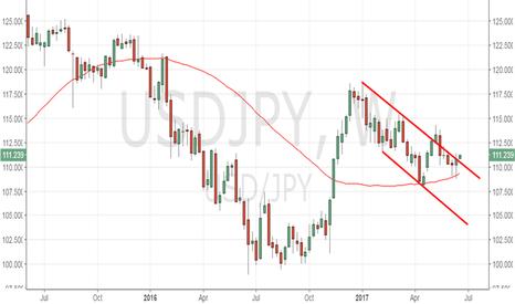 USDJPY: USD/JPY eyes May high of 114.36