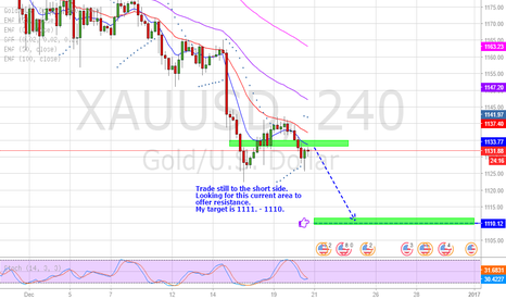 XAUUSD: GOLD - To the short side