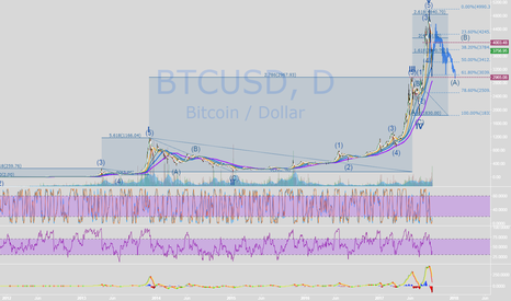BTCUSD: Possible path for BTC in next year CHAPTER IV