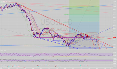 USOIL: The cover is blown! WTI crude to 25$ short