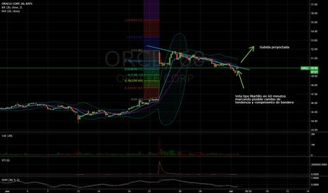 ORCL: Oracle rompiendo posible bandera en 60 min