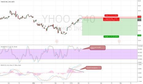 YHOO: Yahoo - Sell Idea based on 4hour Divergence