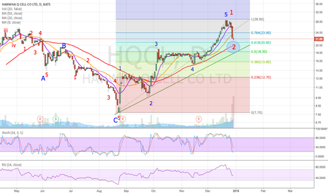 HQCL: Should start Wave 3 soon