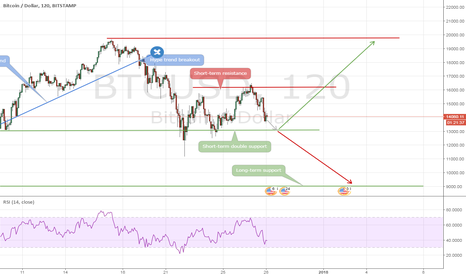 BTCUSD: Possible BTC/USD breakout in the next days