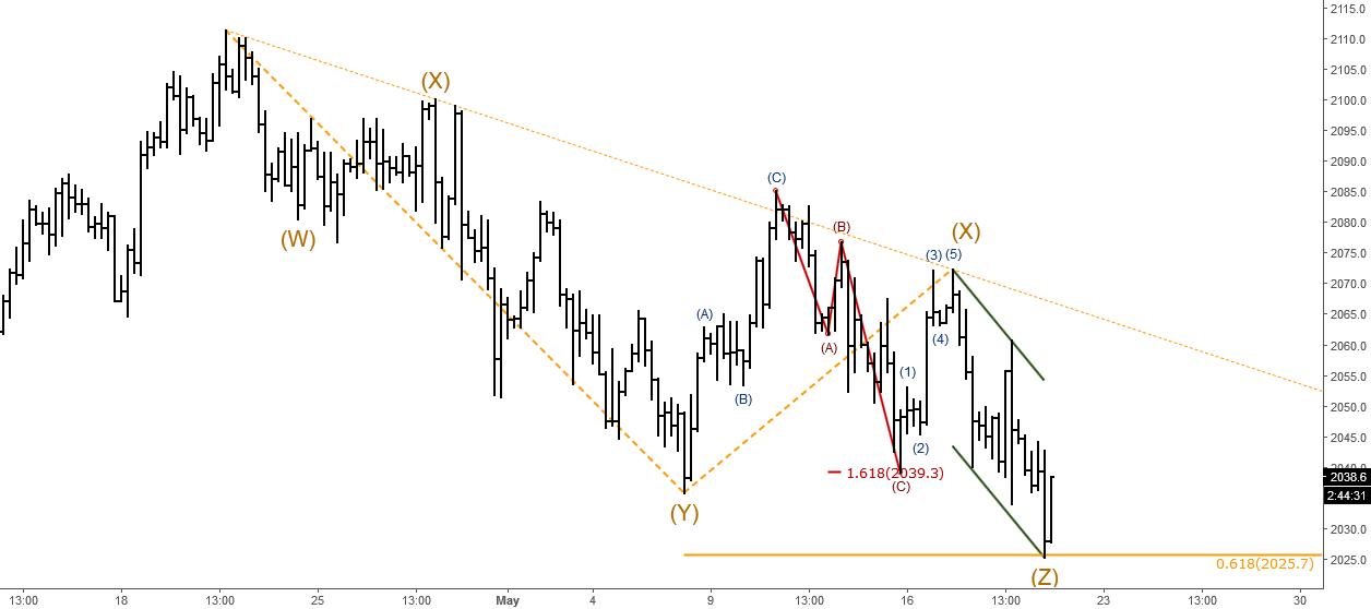 S&P500: Short-term Elliott Wave Analysis