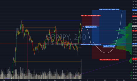 GBPJPY: GBPJPY Short and Long