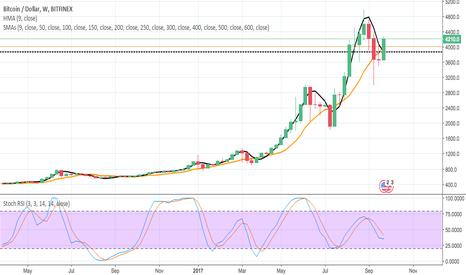BTCUSD: SMA/HMA Crossover BTC/USD - Long-term Bearish