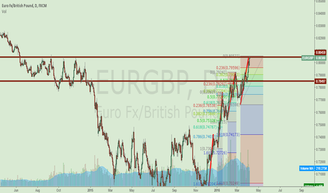 EURGBP: EURUSD HIT A STRONG RESISTANCE LEVEL.