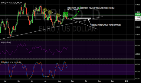 EURUSD: EURUSD LONG TERM INVESTMENT