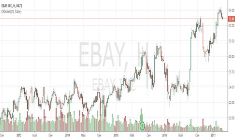 EBAY: Анализ компании eBay Inc