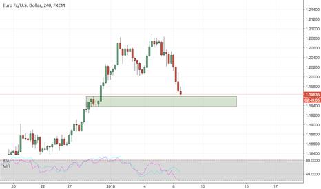 EURUSD: EURUSD - Buy - 1-4-12