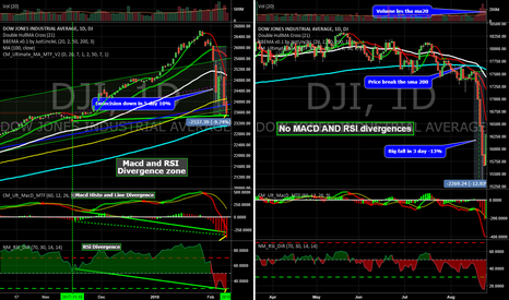 DJI: Why I think that DJ30 Not continued down