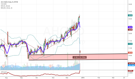 AHC: A.H Belo Corp (AHC) with huge gap