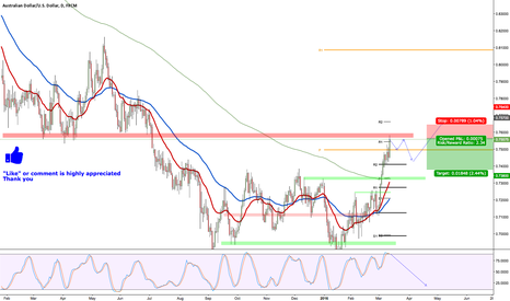 AUDUSD: AUDUSD ahead of a strong resistance