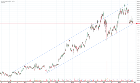 JCOM: $JCOM Bull Channel