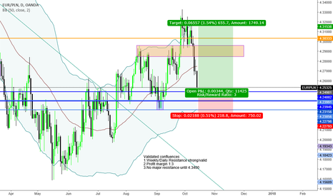 """EURPLN: """"Trade what you see not what you think"""" Bullish Sentiment"""