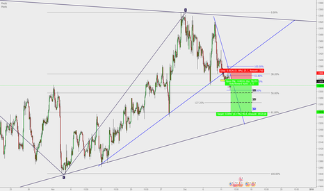 GBPUSD: GBP/USD : Short entry** (For 100 Pips)