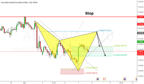 AUDCAD: Cypher Pattern Short