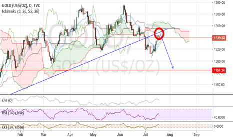 GOLD: Gold bounce on the finals