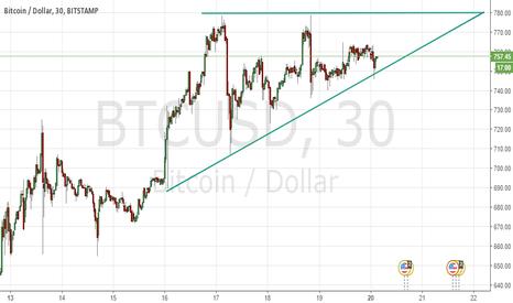 BTCUSD: Bullish Ascending Triangle