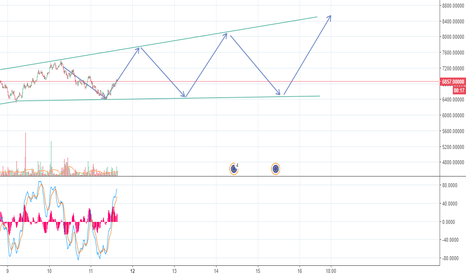BTCEUR: Forecast bounce path for bitcoin