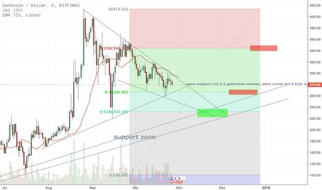DSHUSD: Dash / Dollar Bitfinex, mögliche Chance short oder später long :