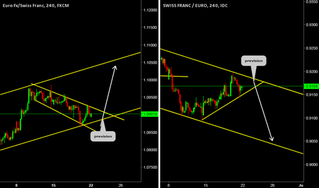 CHFEUR: Weekly Perspective (EURCHF),(CHFEUR)