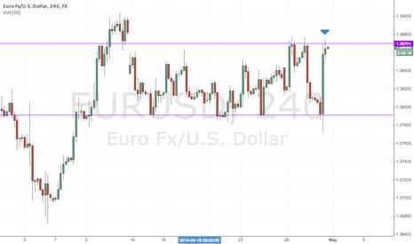 EURUSD: EURUSD - Hitting some resistance ahead of Fed
