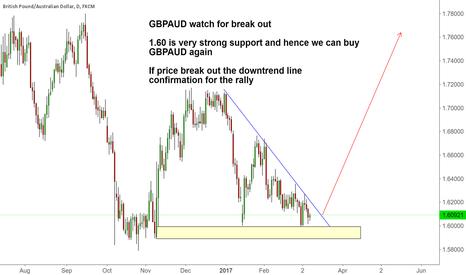 GBPAUD: GBPAUD Big Reversal , watching for break out