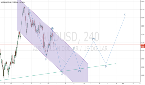 AUDUSD: aud -usd chart update alternative ew