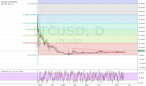 LTCUSD: A Litecoin perspective to light up your day