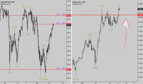 J61!: Yen to SPX correlation