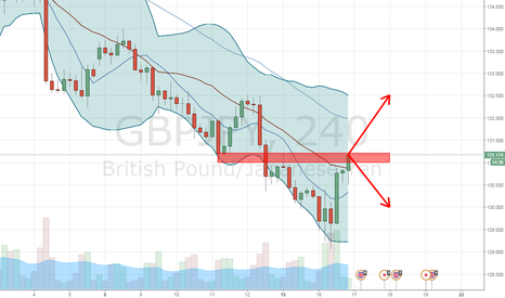GBPJPY: GJ trying to break the previous support