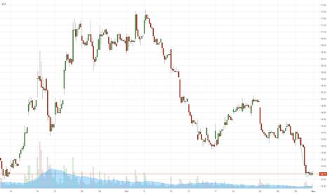 GPRO: $GPRO - short setup (hourly chart) - DayTrade