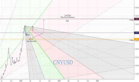 CNYUSD: Repeat the same pattern?