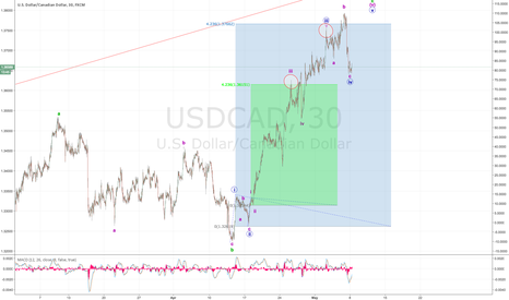 USDCAD: Looney is making sense now - Long then BIG SHORT!