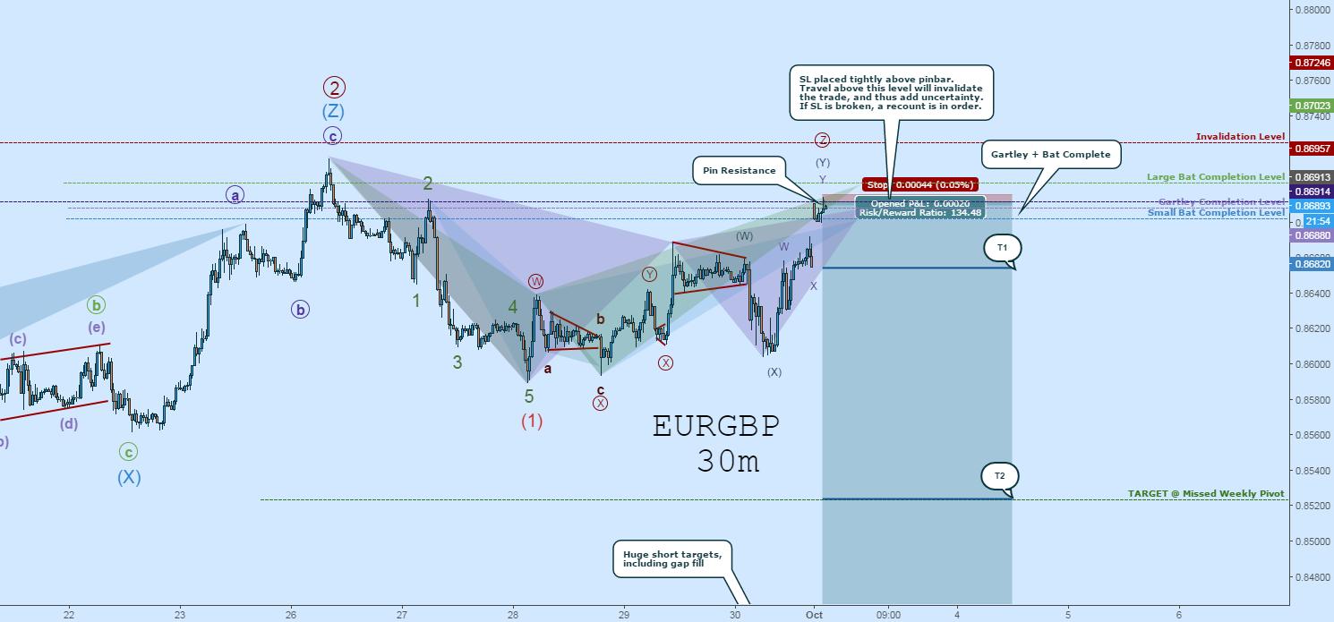 EURGBP SHORT:  Pin Resistance At Completion of Bat & Gartley