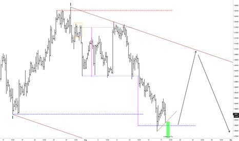 USDCAD: USDCAD Chose what you want to do