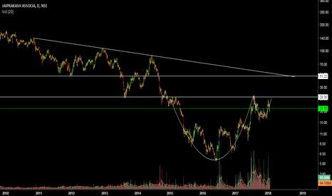 JPASSOCIAT: seems a good long ... first target range 45-50 and then 100+