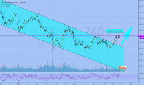 USDJPY: Wait a little recoil!