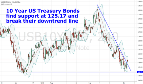 USB10YUSD: 10 Year US Bonds find support and break their downtrend line
