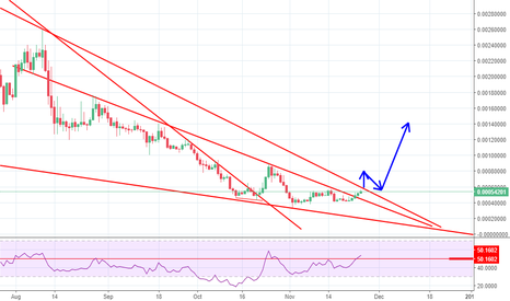 STRATBTC: STRATIS Long Position