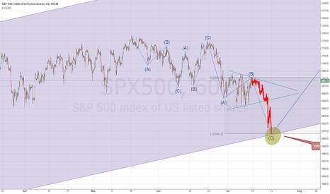 SPX500: Bearisch hourly scenario in SPX