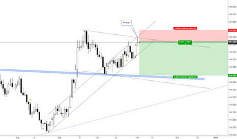 GBPJPY: GBPJPY PriceAction Pinbar, Daily