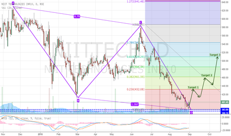 NIITTECH: LONG NIITTECH Completing Bullish AB=CD Pattern