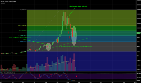 BTCUSD: BTCUSD TREND REVERSAL - WEEKLY MORNING STAR IN THE PRINTS